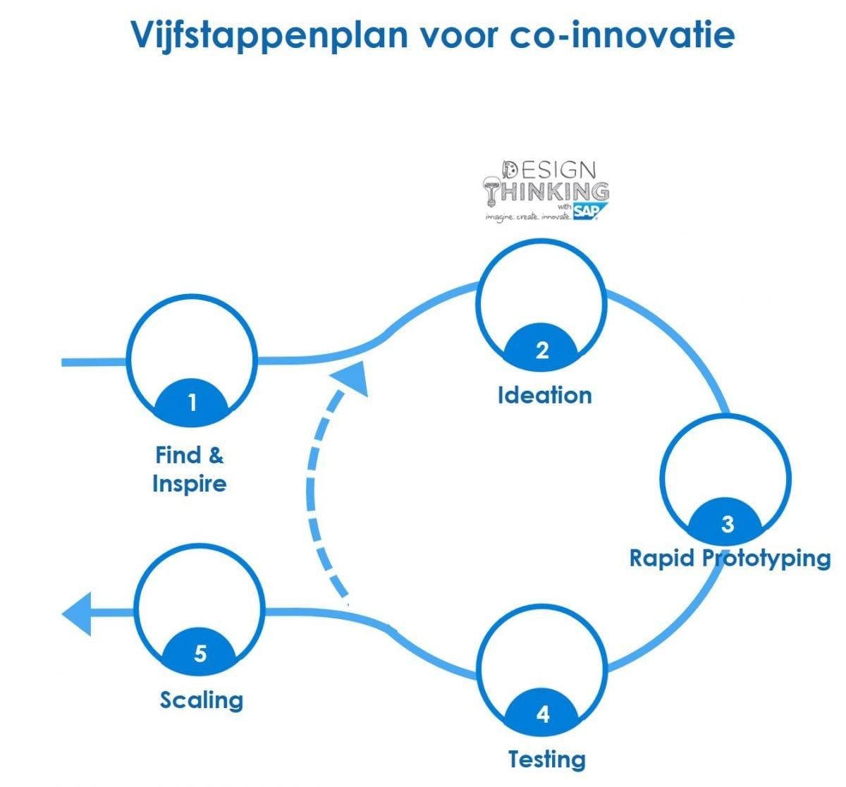 marketing, Innovatie, Acorel