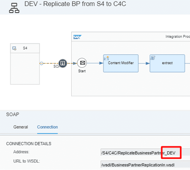 The spider web of connections between C/4HANA, CPI and S/4HANA, Acorel