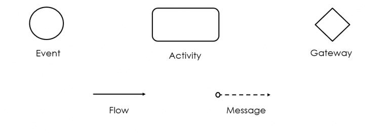 , Business Process Modelling, Acorel