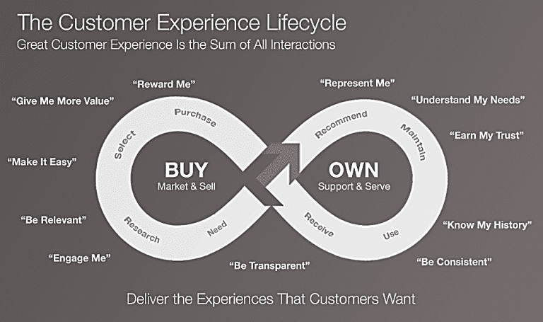 , Customer Experience Transformation – from caterpillar to butterfly, Acorel