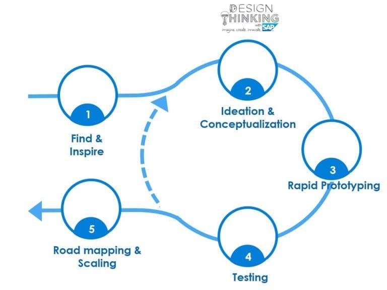 , Co-innovation to make innovative ideas successful!, Acorel