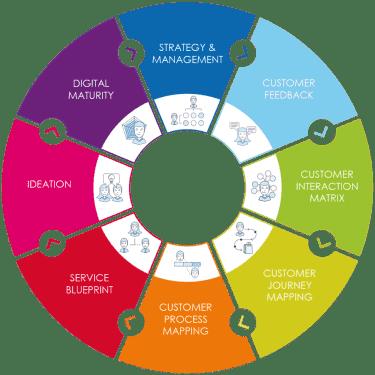 , Transformation Services, Acorel