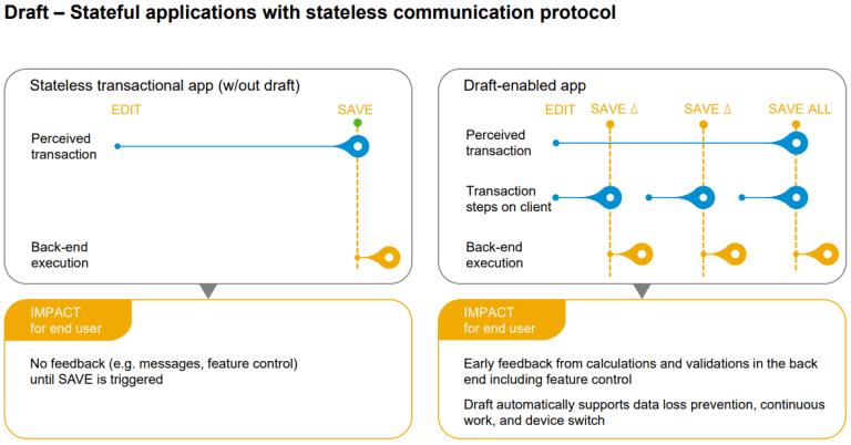 , Enabling drafts in the ABAP RESTful Application Programming Model, Acorel