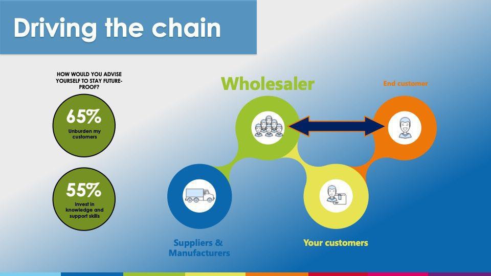 , Customer Experience in the Wholesale Market, Acorel