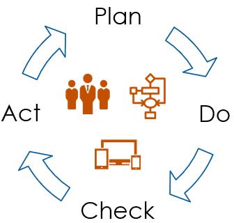 , PDCA cycles, why I still use them, Acorel