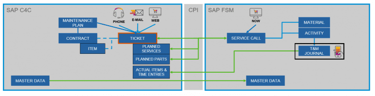 , What's new in the 19.08 release for the SAP Sales Cloud and SAP Service Cloud, Acorel