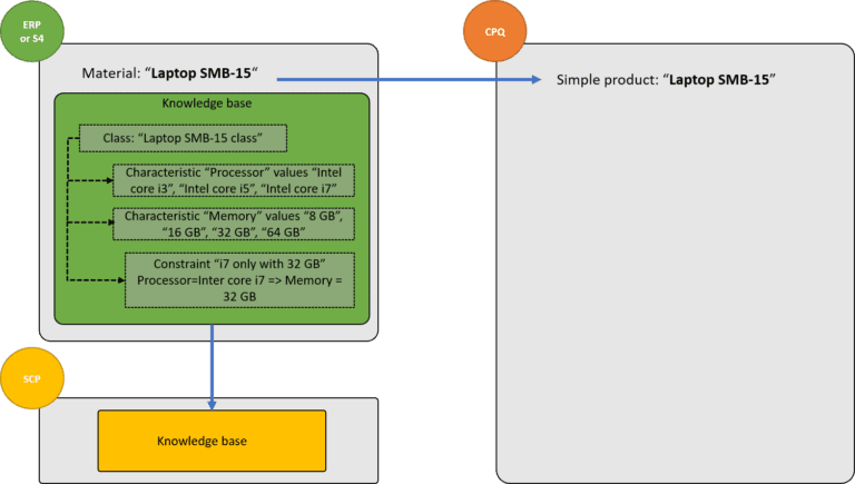 , Quoting in SAP CPQ with SAP ERP variant configuration, Acorel