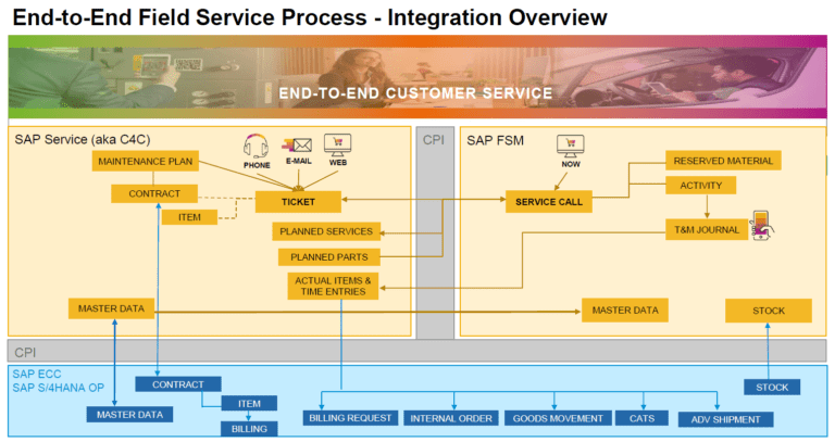 , How to: Integrate SAP Field Service Management with SAP Cloud for Customer, Acorel