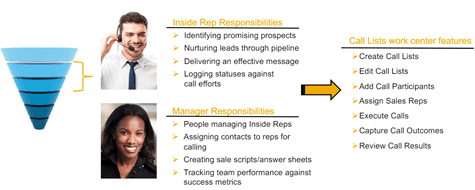 , The benefits of call lists, Acorel