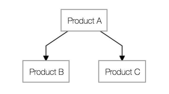 How to create and display a Product Tree in Hybris Commerce, Acorel