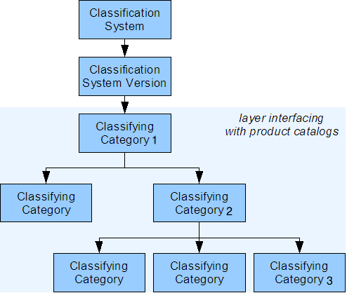 , Classification in SAP Commerce, Acorel