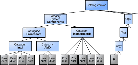 , Automatic synchronization of products in SAP Commerce, Acorel